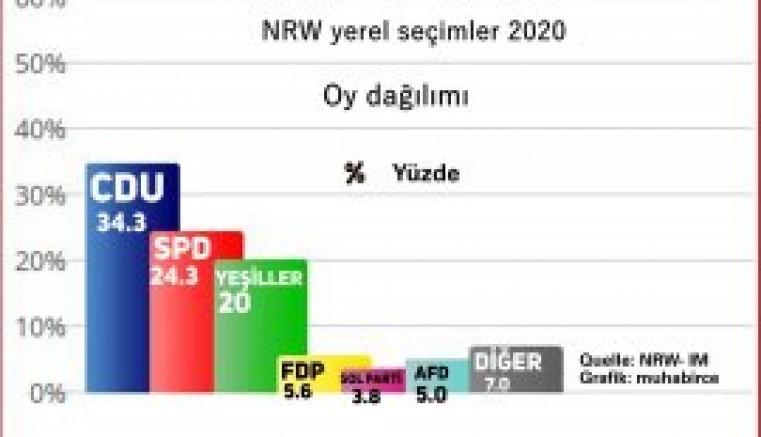 NRW CDU dese de iki hafta sonra yine seçimler var